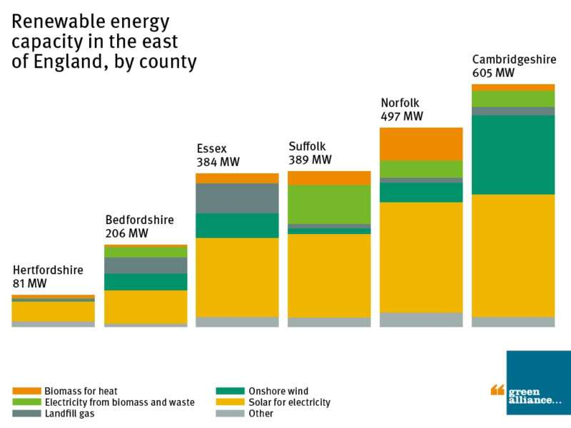 Cambridgeshire lead the way in the East of England for renewable energy
