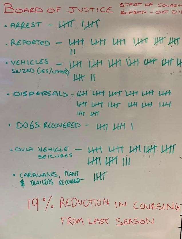 Last season the Rural Action Crime Team kept a white board tally of their hare coursing successes.
